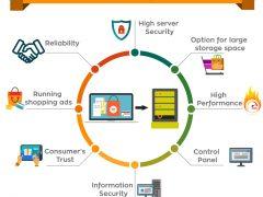 Dedicated Server Hosting for eCommerce Website
