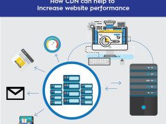 How CDN can Help to increase website performance
