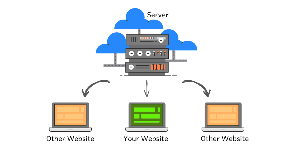 Things to Know about Shared WebHosting | Hello2Hosting Blog