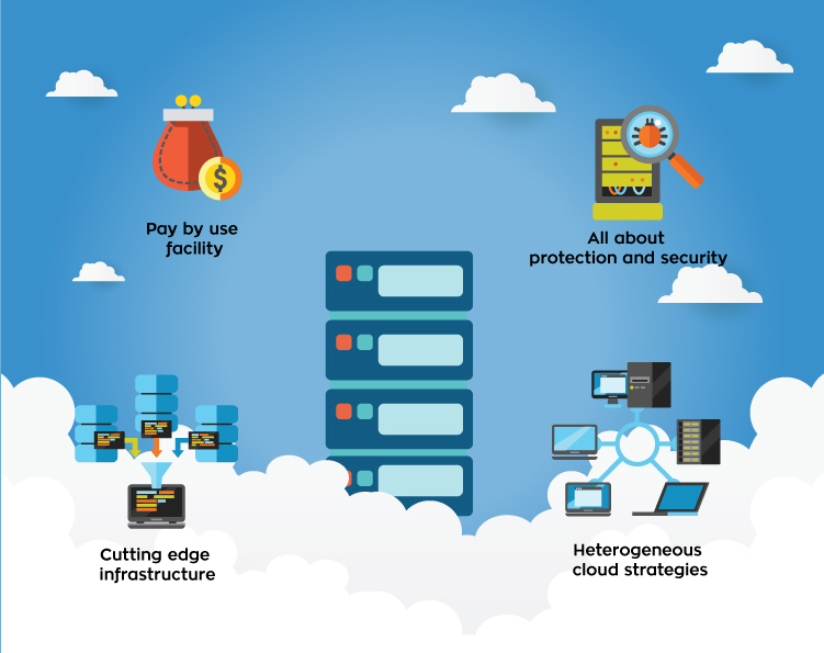 Hello2Hosting Cloud Hosting Prediction 2018
